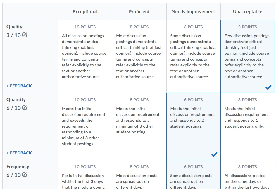 D2L Grading Discussion Rubric 1