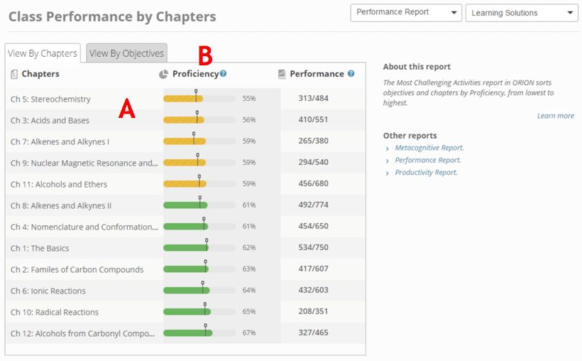 Wiley Adaptive Practice Most Challenging Activity Report